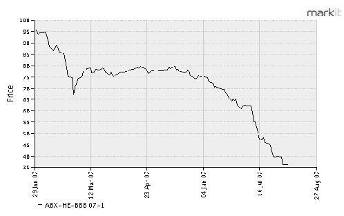 subprime-meldown-chart1